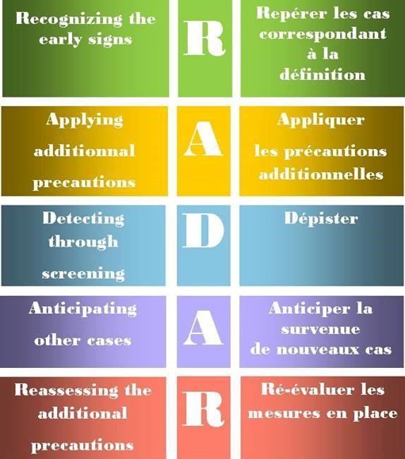 RADAR, premier acronyme bilingue applicable à tous les agents infectieux et milieux cliniques